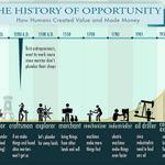Comprehensive human #history of #startups and the value they made. Be proud!
