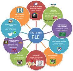 PLE tipos de aprendizaje - Buscar con Google