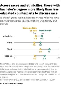 Across race and ethnicities, those with bachelor's degree more likely than less educated counterparts to discuss race Source: Pew Research Center People Talk, Democratic Party, Ethnic, Bachelor's Degree, Politics, Racing, Facts, Education, Blind