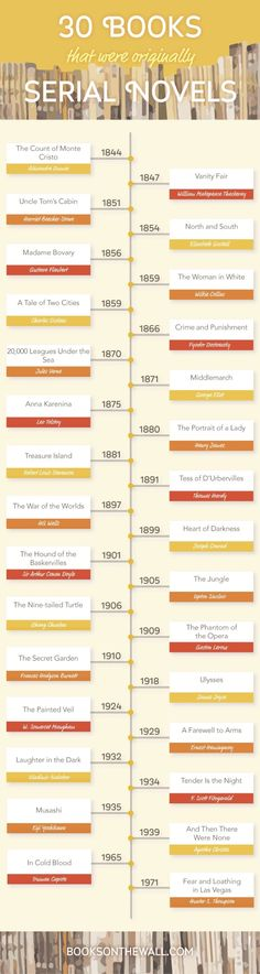 #books that were originally published in magazines in weekly or monthly instalments #infographic