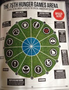 SciFi Now has an incredible feature on Catching Fire .. We have some of the highlights for you!