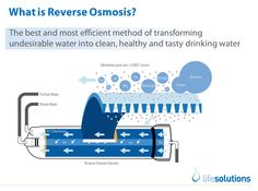 What is Reverse Osmosis  http://www.reverseosmosisguides.com/what-is-reverse-osmosis-all-about/  What is Reverse Osmosis? With regards to utilizing water, numerous individuals are careful and like to settle for filtered water. Treatment based water is what the vast majority are searching for on the grounds that there is a feeling of certification that the water they are expending is of good quality.