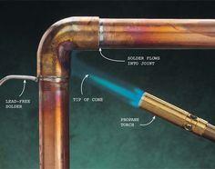 solder a copper pipe