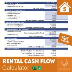 Thinking about buying a rental property? Do some analysis before diving in. What is your expected cap rate and cash-on-cash return? Buying A Rental Property, Operating Expense, Business Templates, Property Management, Diving, Flow, Finance, The Unit, Cap