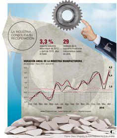 La industria crece al doble de la economía nacional