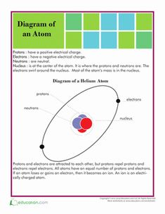 Learn the basic structure of an atom with this introductory page, complete with a fun experiment they can try at home!