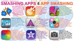 Inspired by the last , I thought it was time to post on the world craze that is App Smashing. The term App Smash was coined by the great Greg Kulowiec ( from EdTech Teacher fame. It is a hot topic in EdTech and obviously has its own Hashtag - What is an… Teaching Technology, Educational Technology, Instructional Technology, Student Voice, Student Work, Web 2.0, 21st Century Learning, Mobile Learning, Blended Learning