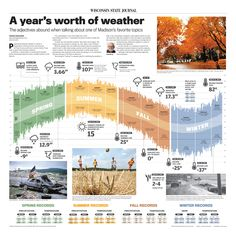 A year's worth of weather
