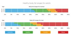 For adult's healthy body fat ranges click here: