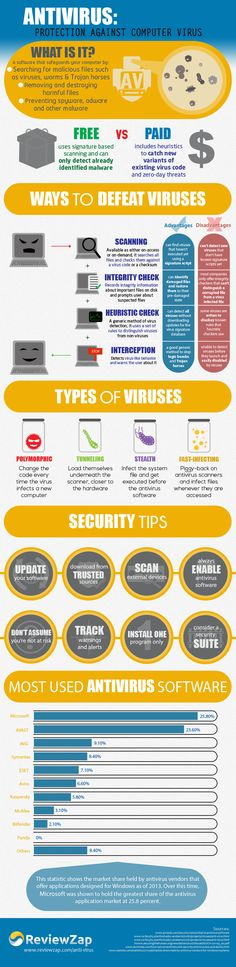 Now get to know everything about antivirus to have a complete and detailed information about them.