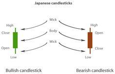 Do japanese candlesticks work
