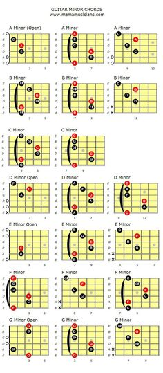 Chord chart of Minor Guitar Chords in their various shapes and positions. Learn all the different shapes and positions of the minor guitar chords