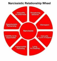 Narcissist relationship