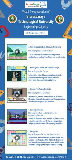 Visual Demonstrations of Visvesvaraya Technological University Engineering Subjects: Semester – Part 1 Microscope Parts, Scanning Electron Microscope, Engineering Subjects, Engineering Colleges, Laplace Transform, Mathematics, Physics, It Works, Infographic