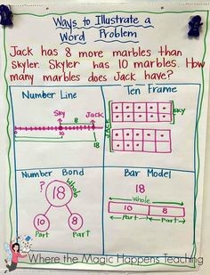 """Ways to Illustrate a Word Problem"" (anchor chart)"