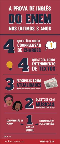 Novo Raio-X do Enem: os temas mais cobrados na prova de inglês English Study, English Lessons, Learn English, Study Help, Study Tips, College Works, Study Organization, Study Planner, School Subjects