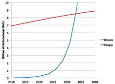 Chart of the Day: Our Robot Overlords Will Take Over Soon