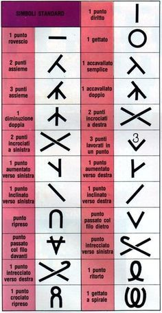 found symbols for knitting in english even though the image .- found symbols for knitting in english even though the image is in Italian. found symbols for knitting in english even though the image is in Italian. Lace Knitting Stitches, Lace Knitting Patterns, Knitting Charts, Loom Knitting, Knitting Socks, Baby Knitting, Embroidery Patterns, Hand Embroidery, Diy Crafts Knitting