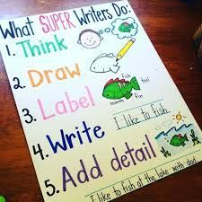 This is an easy chart to follow for students, it can be used to remind them what writers do and the pictures can be helpful for ESOL students.