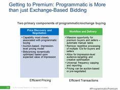 Programmatic Buying Media