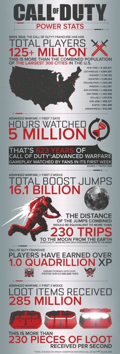 Call of Duty: Advanced Warfare #Infographic