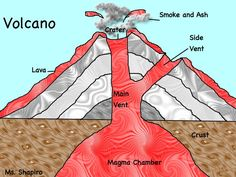 The basic volcano worksheet free volcano printable for your volcano diagram summer projects ccuart Choice Image