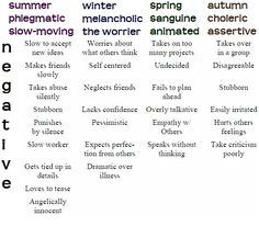 16seasonscom positive negative traits from bernice kentners