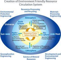 OF RESOURCES AND ENVIRONMENTAL ENGINEERING - WASEDA UNIVERSITY