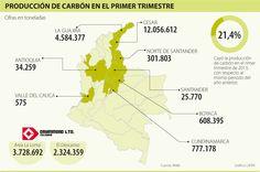 Producción de Carbón en el Primer Trimestre #Mineríacarbón