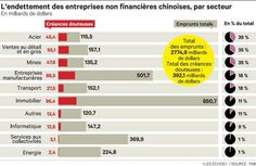 Le FMI s'inquiète de l'endettement trop élevé des entreprises chinoises
