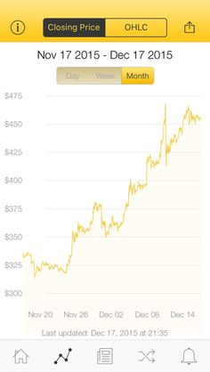 The latest Bitcoin Price Index is 454.67 USD http://www.coindesk.com/price/ via @CoinDesk App