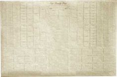 117 Best Genealogy Obsession Images In 2018 Family Genealogy