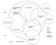The Disciplines of User Experience. http://www.kickerstudio.com/blog/2008/12/the-disciplines-of-user-experience/