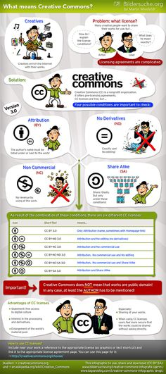 Good to know~What means Creative Commons? Infographic by Martin Missfeldt