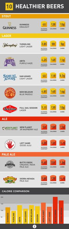 Healthier Beers (and How to Pick the Right One) 10 Surprisingly Healthy Surprisingly Healthy Beers Cocktail Drinks, Fun Drinks, Yummy Drinks, Alcoholic Drinks, Beverages, Cocktails, Cocktail Recipes, Healthy Beer, Healthy Tips