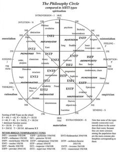 Philosophy and MBTI; Seems pretty accurate for me (INFJ with a weak J, sometimes becoming more in line with INFP) Personality Psychology, Intj Personality, Myers Briggs Personality Types, Psychology Quotes, Pseudo Science, Enfj, Infj Infp, Quotes Quotes, Cover Quotes