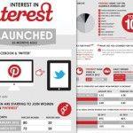 [INFOGRAPHIC] Interest in Pinterest