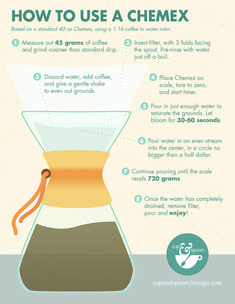 How To Use a Chemex #Infographics — Lightscap3s.com