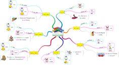 Carte mentale homophones gramaticaux