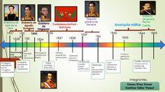 linea del tiempo desde la independencia del peru hasta nuestros dias - Saferbrowser Yahoo Image Search Results