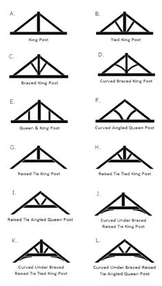 Feature Truss Types in 2019