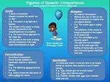 Summary of figures of speech