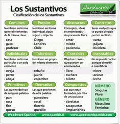 """""""Los sustantivos"""" es una exposición sencilla y clara de """"woodward spanish"""" sobre el tema  con esta completa infografía sobre la clasificación de los sustantivos."""