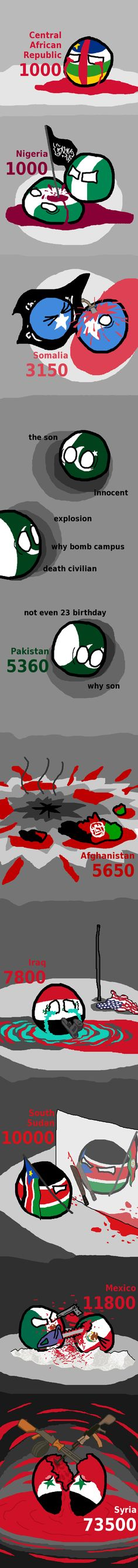 Ongoing Conflicts: Fatalities in 2013 (Central Africa Republic, Nigeria, Somalia, Pakistan, Afghanistan, Iraq, South Sudan, Mexico, Syria ) by mO4GV9eywMPMw3Xr  #polandball #countryball
