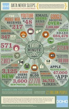 Data never sleeps - See what happens in one minute on the big sites of the www today. #flowchart #infographic // pinned by @welkerpatrick