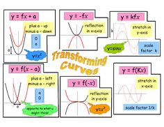 Transforming Curves revision poster---edit for correct letters Gre Math, Maths Algebra, Math Tutor, Teaching Math, Calculus, Math Education, E Learning, Teaching, Poster