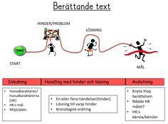 Röda tråden  Inledning Handling-problem Handling- lösning Avslutning