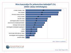 Tablet használat Bar Chart, Image, Bar Graphs