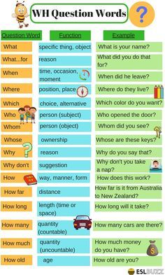 English Grammar: WH Question Words 14 How to ask questions in English. English Grammar Tenses, Teaching English Grammar, English Writing Skills, English Phrases, English Language Learning, English Vocabulary Words, English Words, English Lessons, French Language