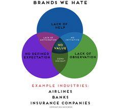 Infographic: Brands We Love Vs. Brands We Hate - DesignTAXI.com